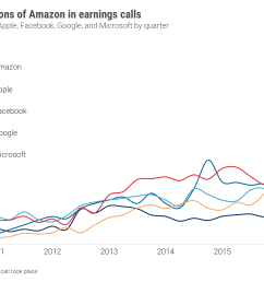 at the same time amazon must defend and build on its new businesses something it can only do if it continues to innovate faster than rivals apple  [ 4296 x 2408 Pixel ]