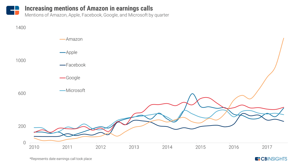 medium resolution of at the same time amazon must defend and build on its new businesses something it can only do if it continues to innovate faster than rivals apple