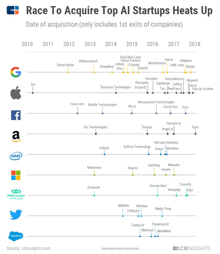 AI acquisition graph from CB Insights