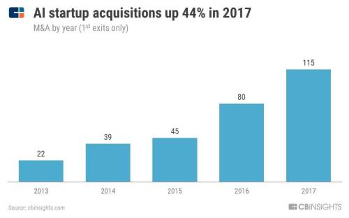 small resolution of already this year there have been 8 acquisitions amazon acquired ai cybersecurity startup sqrrl oracle followed suit by acquiring cybersecurity company