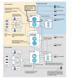 a proposed counter fraud blockchain implementation  [ 964 x 1024 Pixel ]