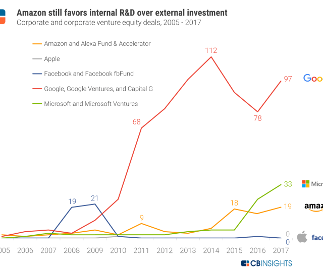 Google Is Far And Away The Biggest Deal Maker Whereas Facebook And Apple Hardly Invest Opting Instead To Purchase Companies Outright Or Not Invest At All