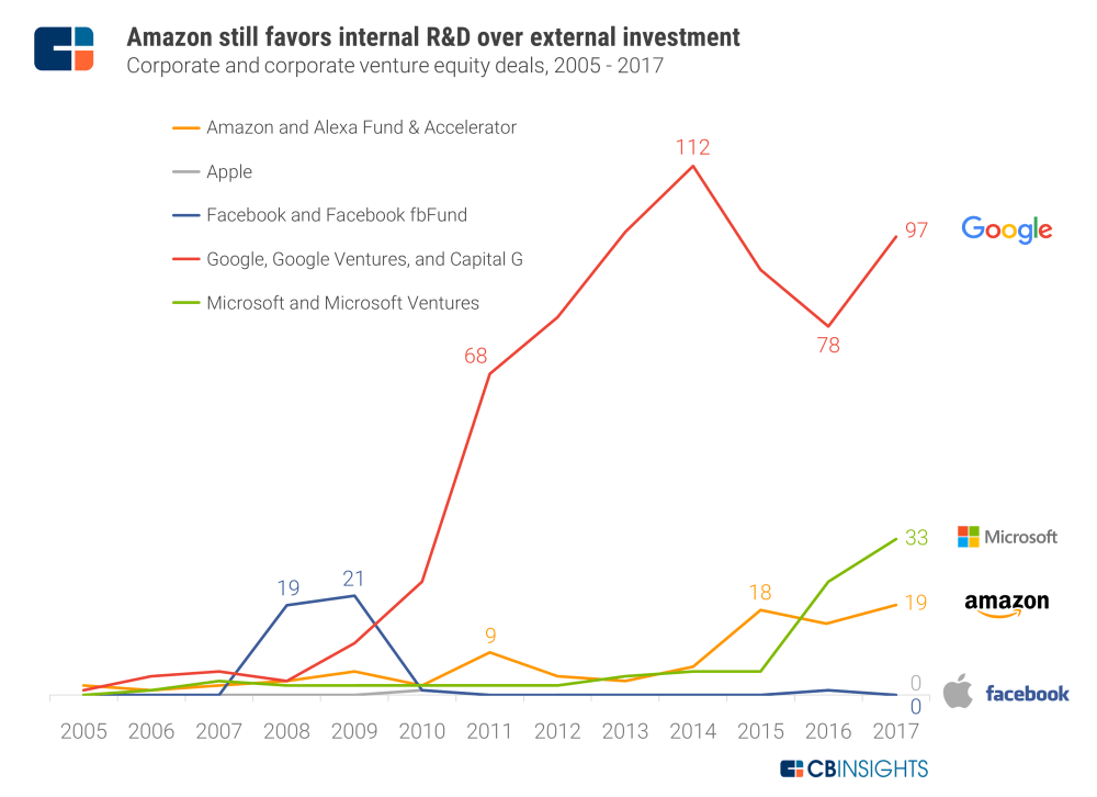 medium resolution of compared to its tech competitors investments amazon falls in the middle google is far and away the biggest deal maker whereas facebook and apple hardly
