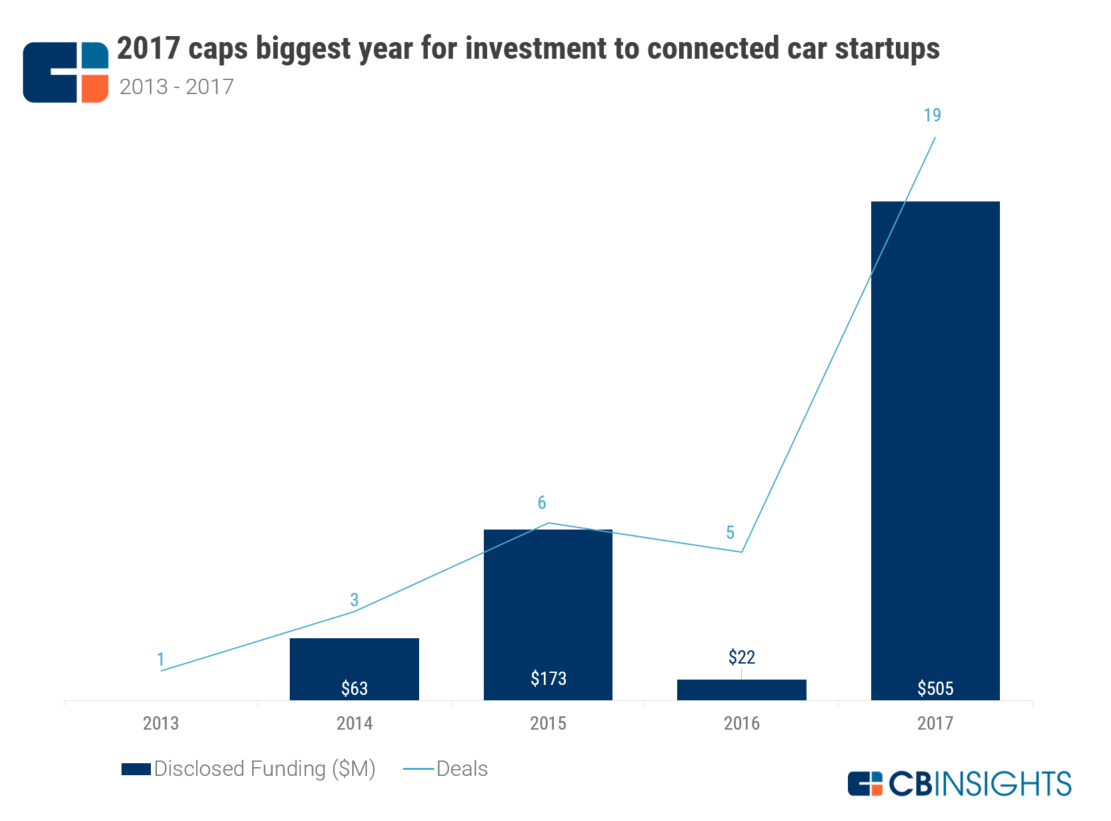 hight resolution of investment to startups developing vehicle to everything v2x technology allowing cars to communicate with other cars pedestrian devices
