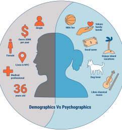 for example political consulting firm cambridge analytica created a psychographic profile that placed people in a particular market segment according to  [ 1021 x 1024 Pixel ]