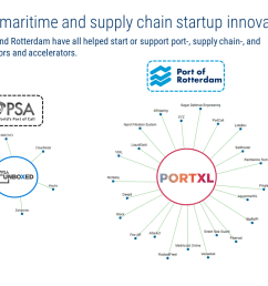 portxl accelerator portxl which directly partners with the port of rotterdam shell oil company ey and rabobank among others runs a 3 month  [ 1280 x 720 Pixel ]