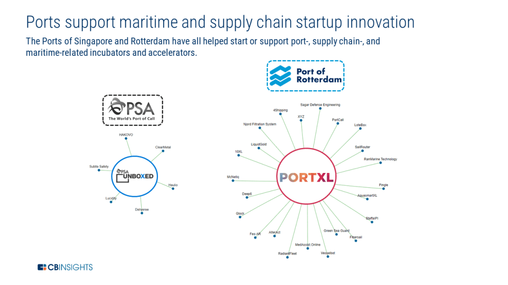 medium resolution of portxl accelerator portxl which directly partners with the port of rotterdam shell oil company ey and rabobank among others runs a 3 month