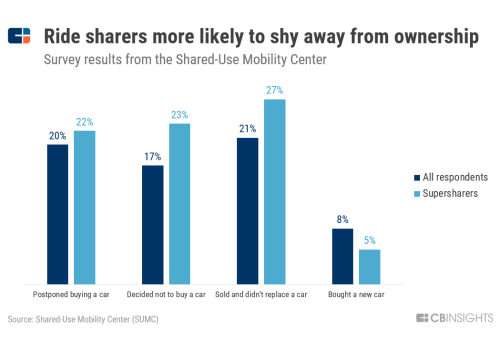 small resolution of surveys have found that in the us frequent users of ride hailing and ride sharing services are more likely to opt out of buying a new car