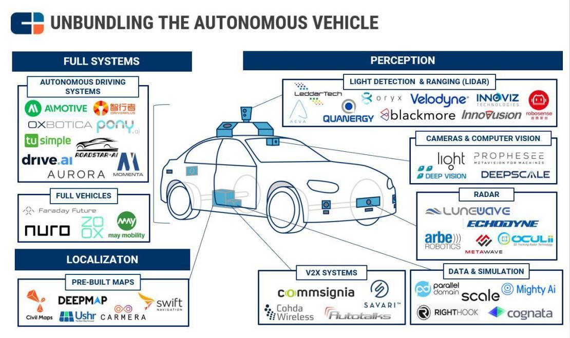 Unbundling The Autonomous Vehicle