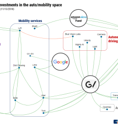 note this business social graph does not include the february 2018 stock settlement between uber and waymo alphabet following the lidar tech lawsuit  [ 1389 x 877 Pixel ]