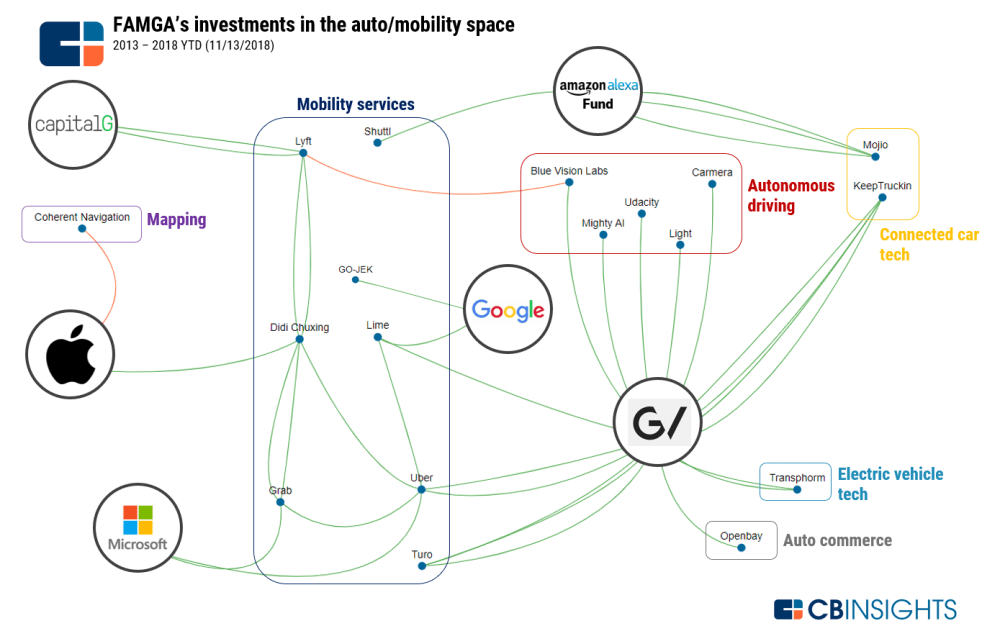 medium resolution of note this business social graph does not include the february 2018 stock settlement between uber and waymo alphabet following the lidar tech lawsuit