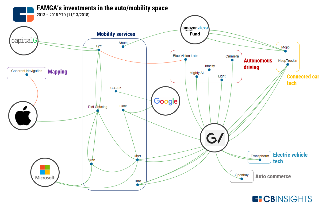 hight resolution of note this business social graph does not include the february 2018 stock settlement between uber and waymo alphabet following the lidar tech lawsuit