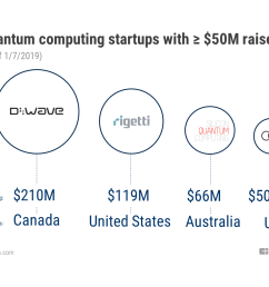 d wave is the most well funded private quantum computing company with 210m raised to date followed by rigetti computing 119m silicon quantum computing  [ 1152 x 864 Pixel ]