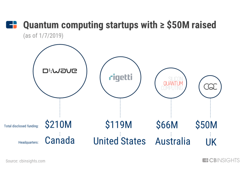 medium resolution of d wave is the most well funded private quantum computing company with 210m raised to date followed by rigetti computing 119m silicon quantum computing