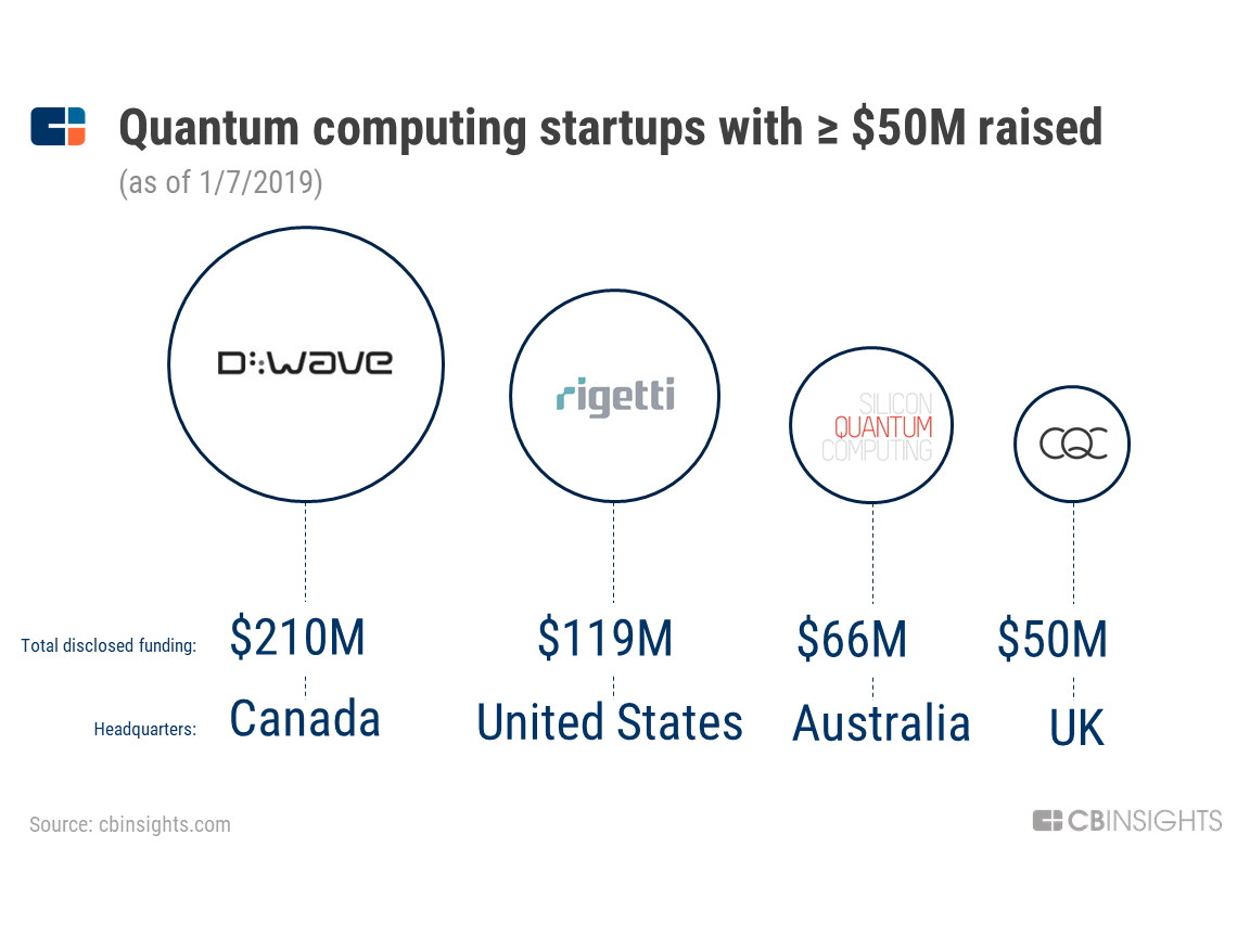 hight resolution of d wave is the most well funded private quantum computing company with 210m raised to date followed by rigetti computing 119m silicon quantum computing