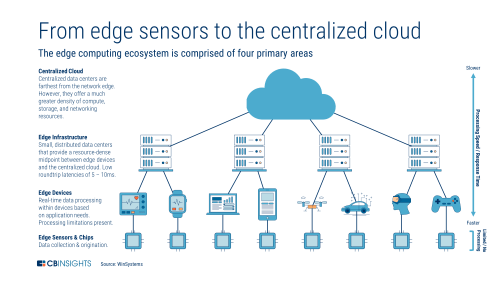 small resolution of edge data centers