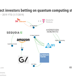 who s investing in quantum computing  [ 1152 x 864 Pixel ]