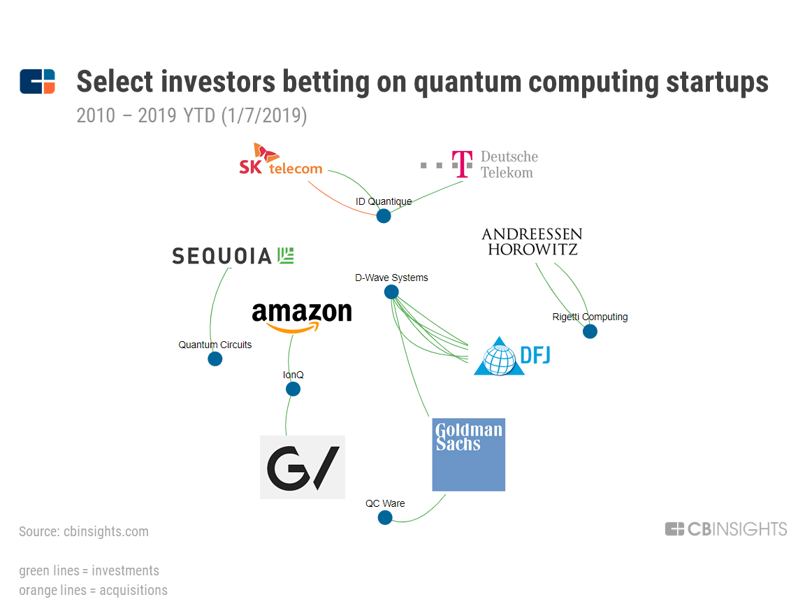 hight resolution of who s investing in quantum computing