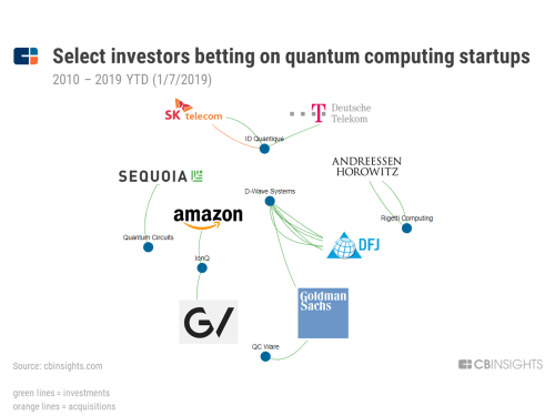 small resolution of who s investing in quantum computing