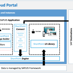Sap Portal Architecture Diagram Brushless Motor Wiring Shortpoint Solutions Overview Support Center