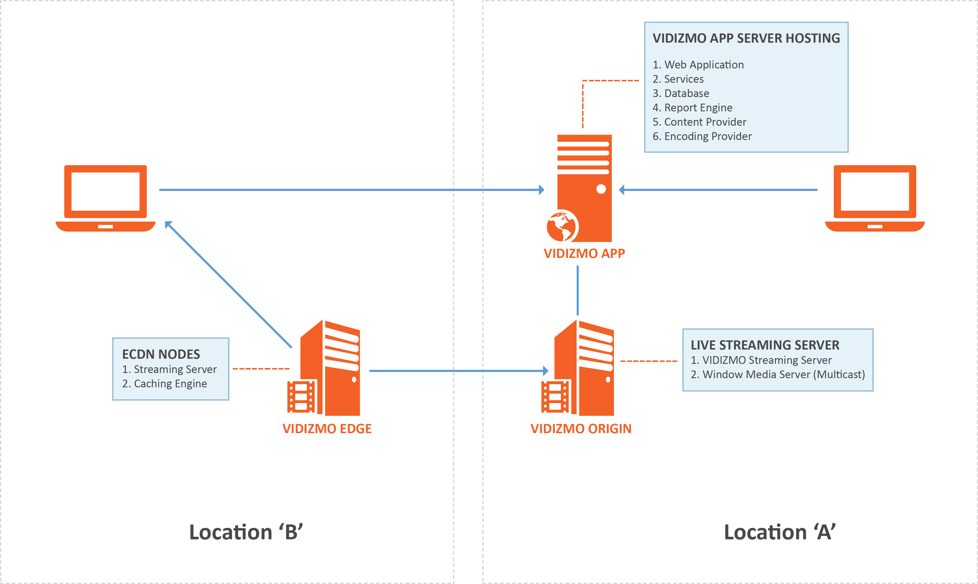 hight resolution of there are a total of 3 vms that make up the entire environment these vms have a different set of components installed to perform different roles