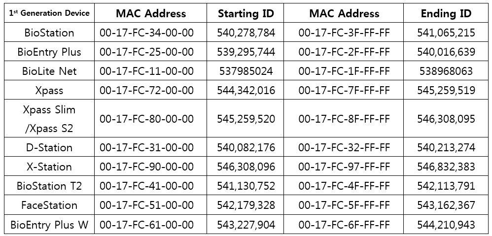Suprema device mac address chart also both biostar checking ip and manually rh supportpremainc