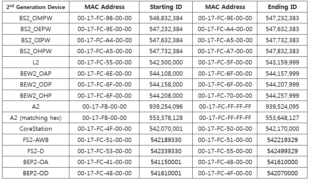 How to find  device   ip address with wireshark also both biostar checking and mac manually rh supportpremainc