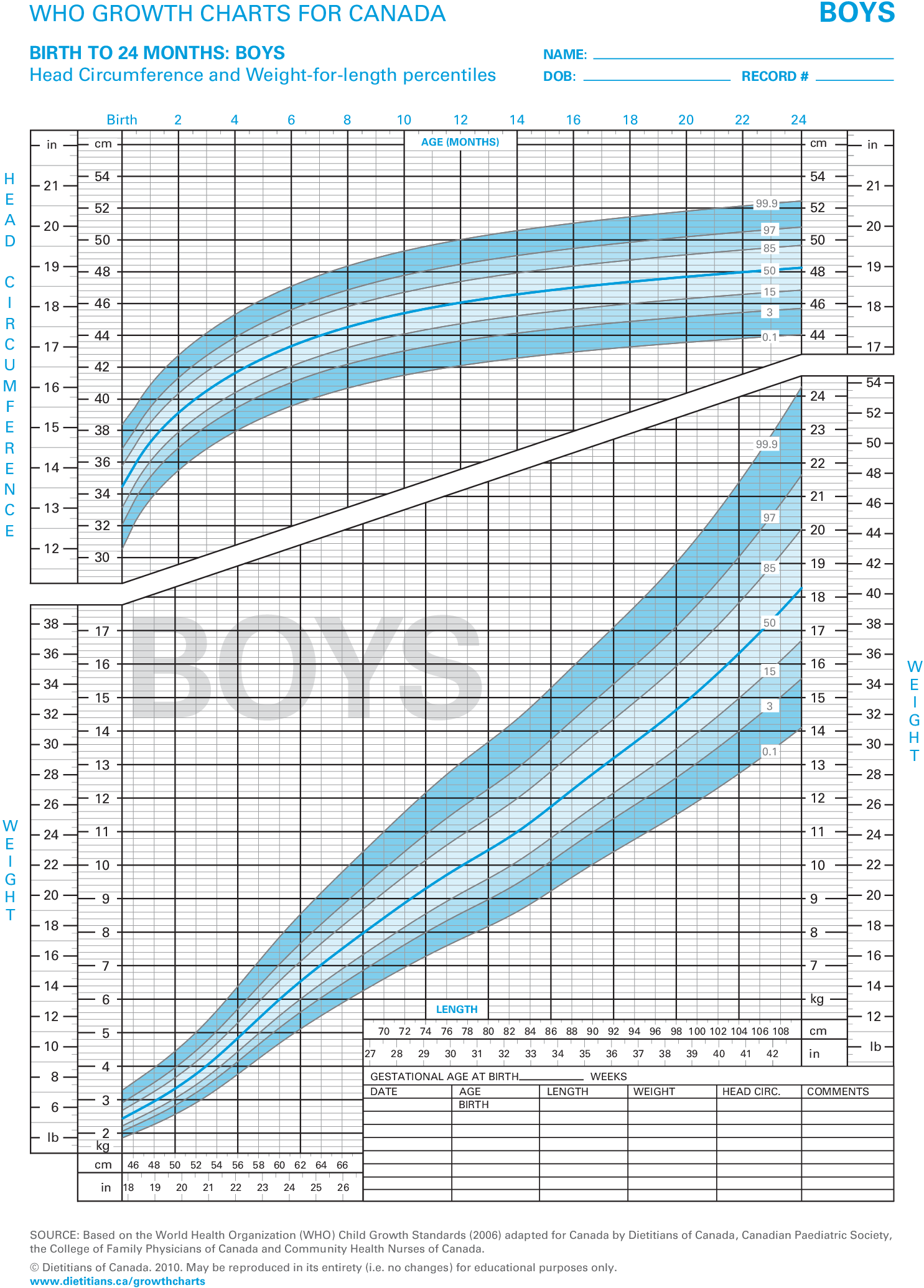 This growth chart allows you to check the progress of babies both boys and girls from birth months old specific is for head also who charts canada circumference wight rh help junoemr