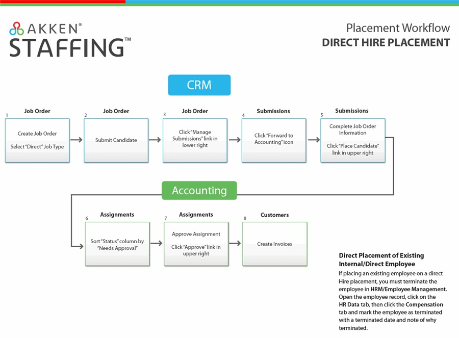 Direct placement flow chart temporary assignments for existing employees also system charts customer success rh support akkencloud
