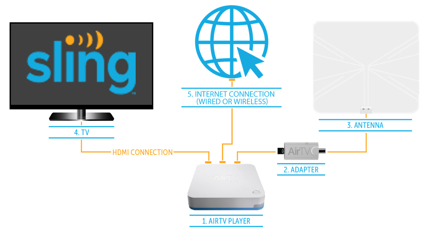 over the air antenna sold separately and an ethernet or wi fi internet connection please see the diagram below to get the most out of your airtv  [ 1510 x 849 Pixel ]