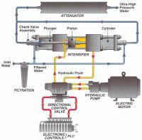 Waterjet High Pressure Intensifier Pump Working Diagram ...