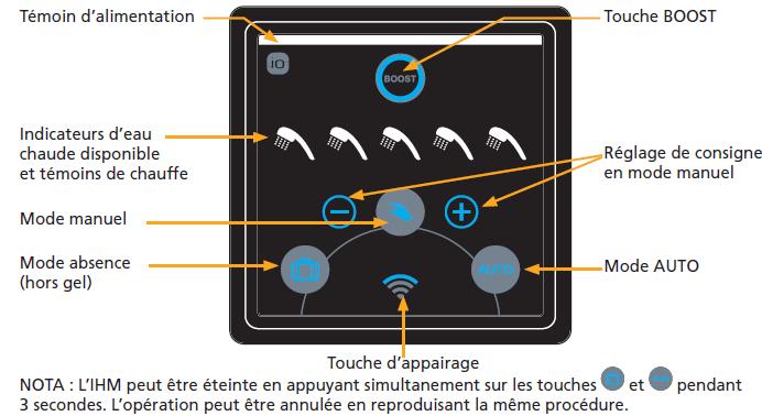 Modes De Fonctionnement Premier Modele Et Modele Connecte Belgium