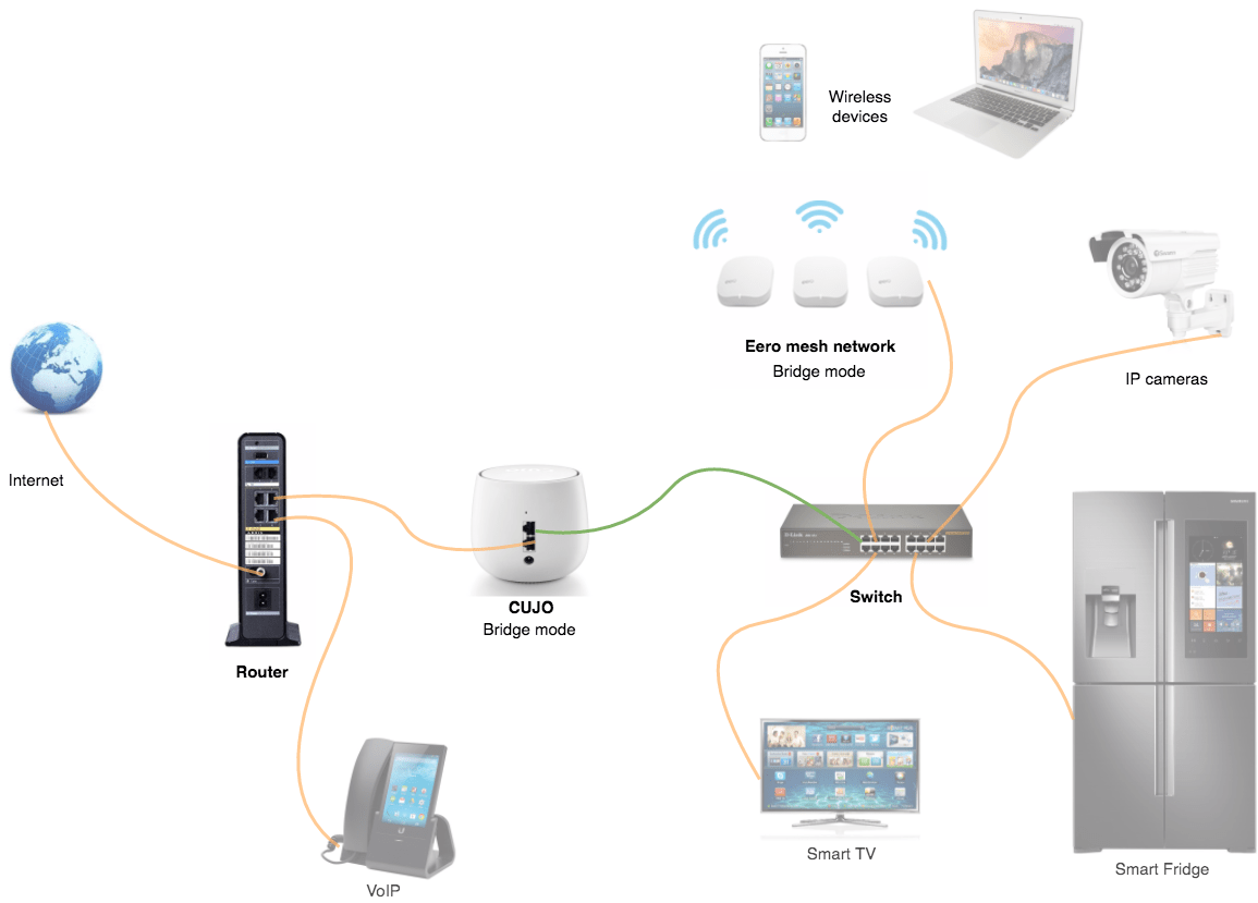 medium resolution of advanced network example