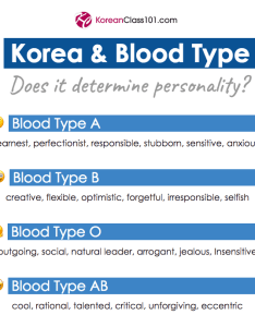 Talking about blood type also personality in korea what it says you rh koreanclass