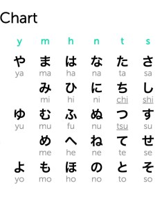 Download the hiragana chart image also learn japanese alphabet with free ebook japanesepod rh