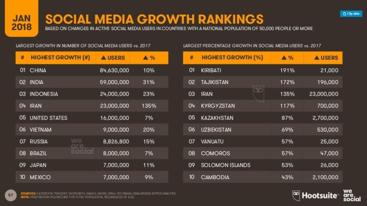 las redes sociales con más usuarios del mundo más usuarios