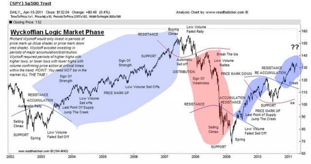 Charting The Stock Market The Wyckoff Method Ebook