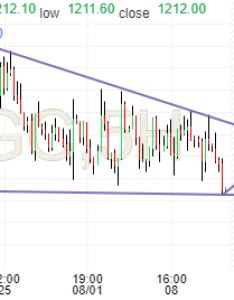 Gold futures chart investing also view socialtrade community rh slopeofhope