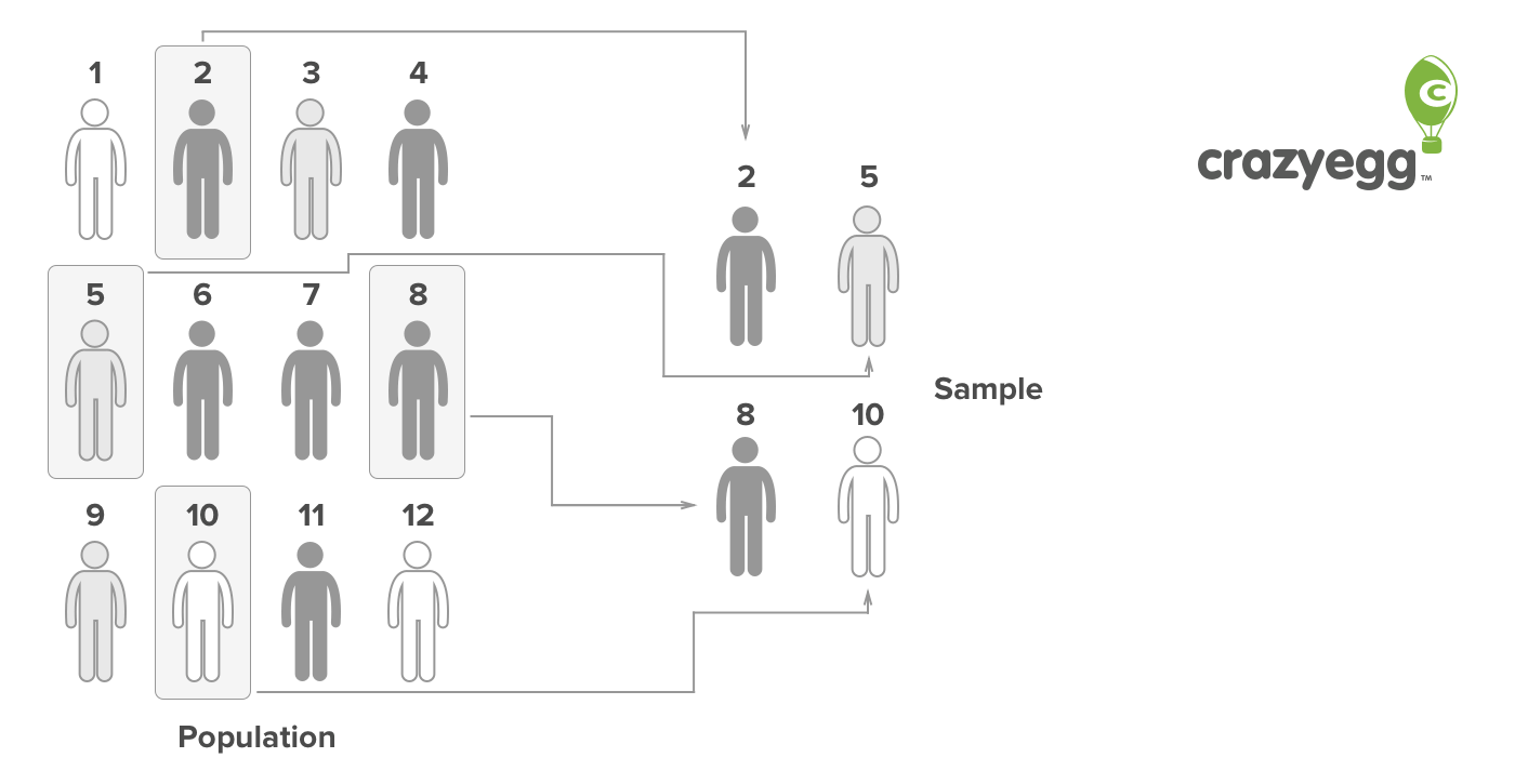 What is Sample Size? The Conversion Rate Optimization Glossary