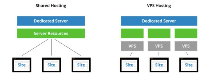 speed up your website shared vs vps hosting