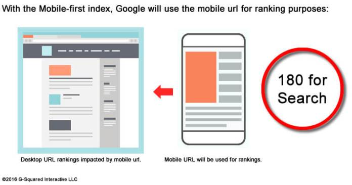 speed up your website mobile