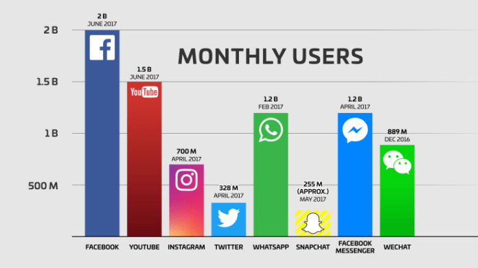 youtube monthly users