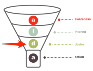 conversion funnel stages desire