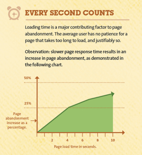 bounce rate why users leave