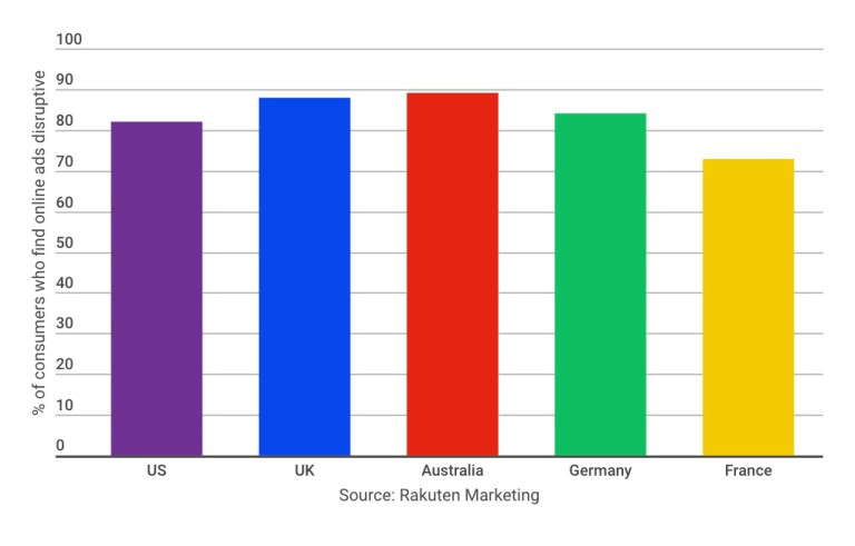 why-users-leave-a-website-rakuten-survey