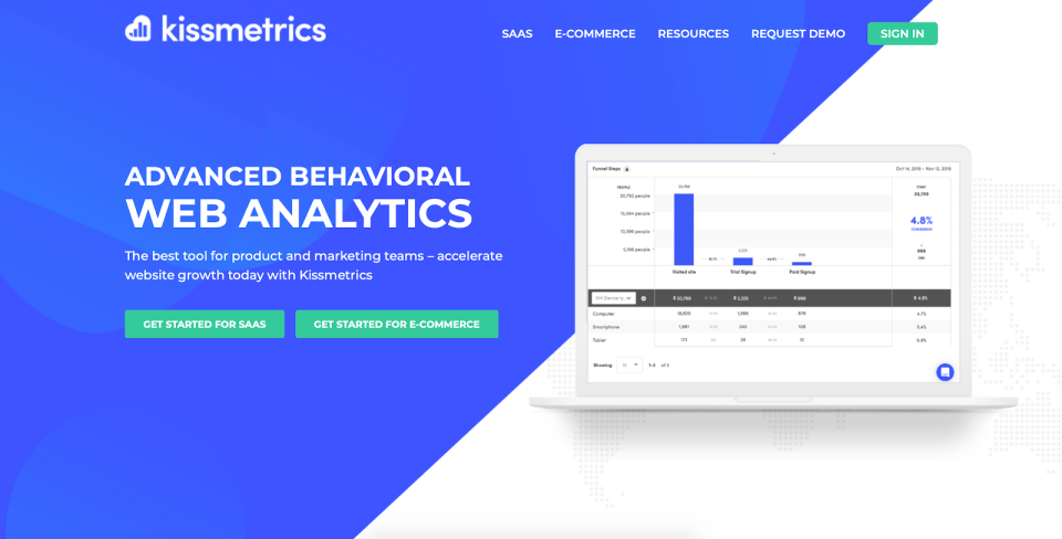 Website visitor tracking software: Kissmetrics