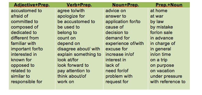 Keys to teaching grammar english language learners  practical handbook ann arbor university of michigan press also prepositions guides rh writingcenteru