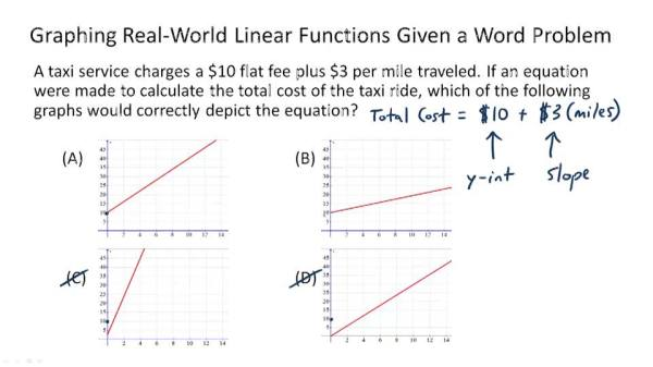 Problem Solving with Linear Graphs Video  Algebra