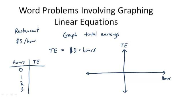 Problem Solving with Linear Graphs CK12 Foundation