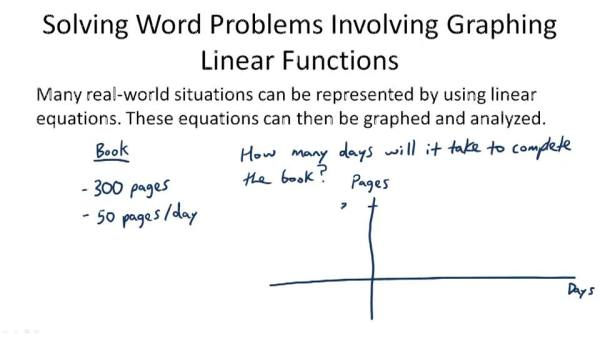 Graphing Linear Equations Word Problems Examples